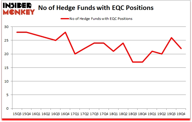 Is EQC A Good Stock To Buy?