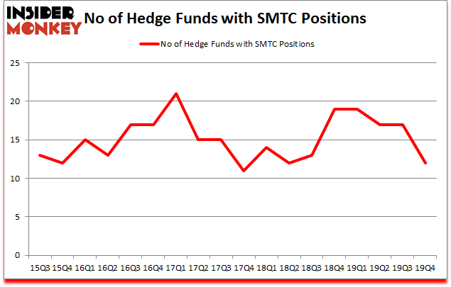 Is SMTC A Good Stock To Buy?