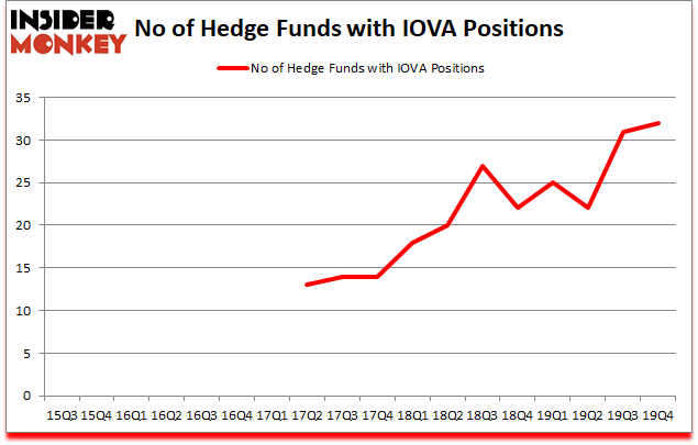 Is IOVA A Good Stock To Buy?