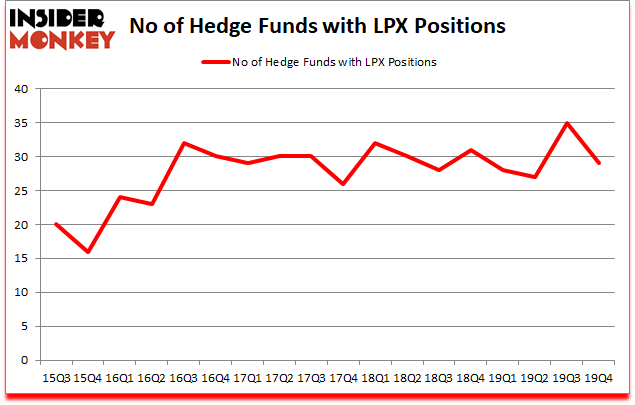 Is LPX A Good Stock To Buy?