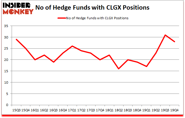 Is CLGX A Good Stock To Buy?