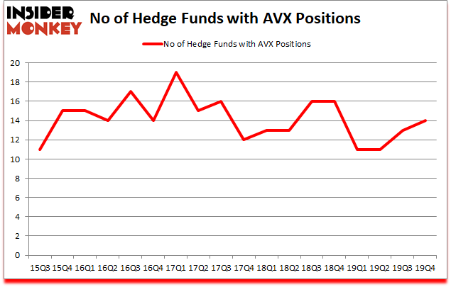 Is AVX A Good Stock To Buy?