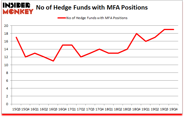 Is MFA A Good Stock To Buy?