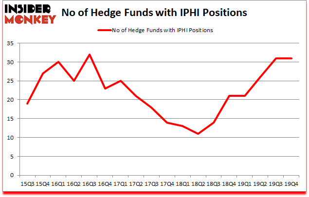 Is IPHI A Good Stock To Buy?