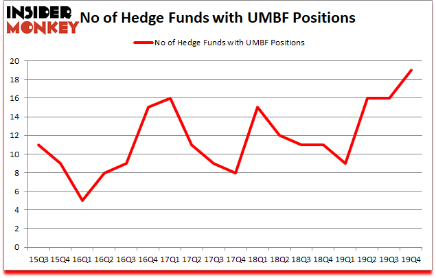 Is UMBF A Good Stock To Buy?
