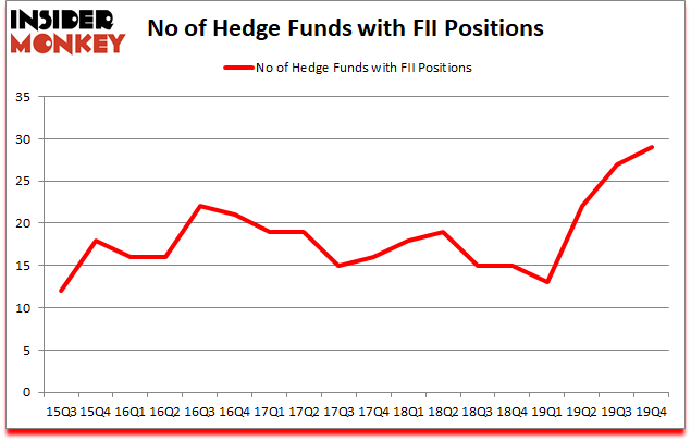Is FII A Good Stock To Buy?
