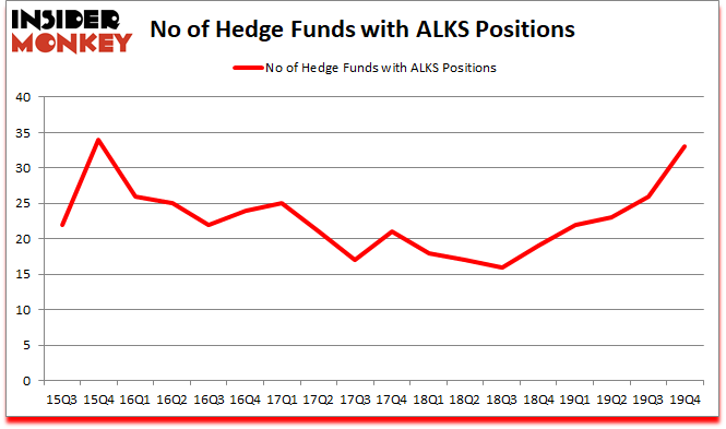 Is ALKS A Good Stock To Buy?