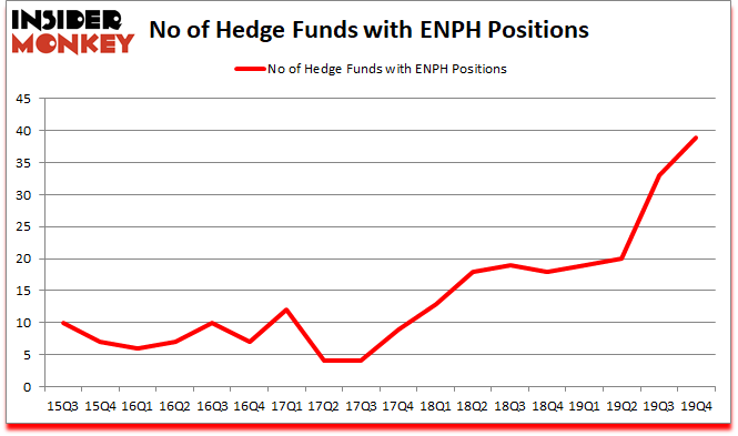 Is ENPH A Good Stock To Buy?
