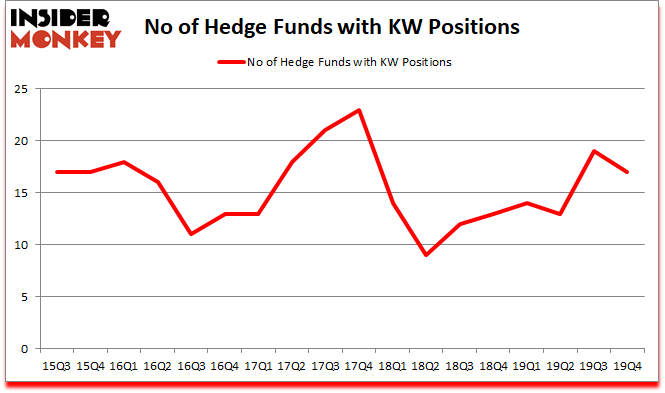 Is KW A Good Stock To Buy?