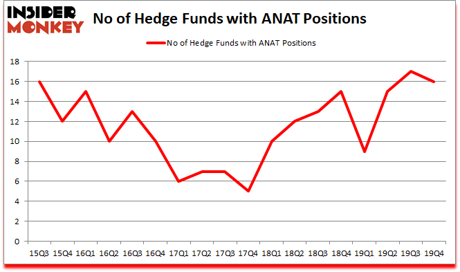 Is ANAT A Good Stock To Buy?