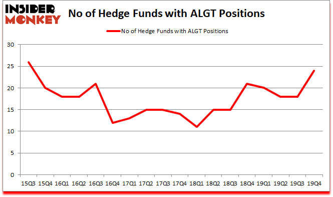 Is ALGT A Good Stock To Buy?
