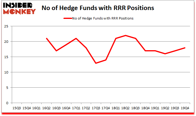 Is RRR A Good Stock To Buy?