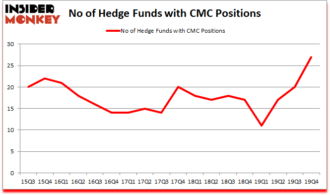 Is CMC A Good Stock To Buy?