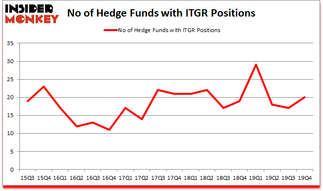 Is ITGR A Good Stock To Buy?