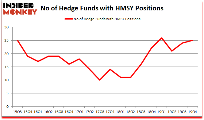 Is HMSY A Good Stock To Buy?