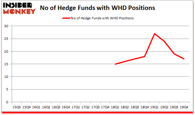 Is WHD A Good Stock To Buy?