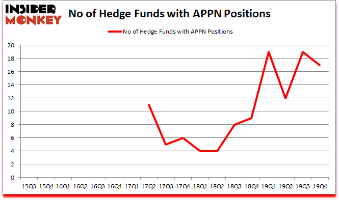 Is APPN A Good Stock To Buy?