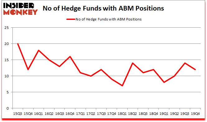 Is ABM A Good Stock To Buy?