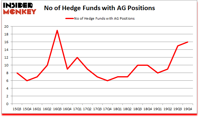 Is AG A Good Stock To Buy?