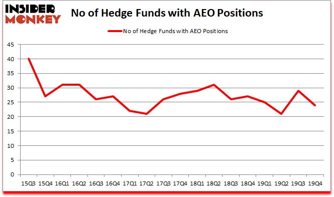 Is AEO A Good Stock To Buy?