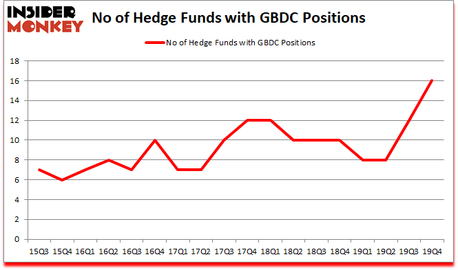 Is GBDC A Good Stock To Buy?