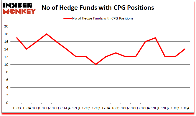 Is CPG A Good Stock To Buy?