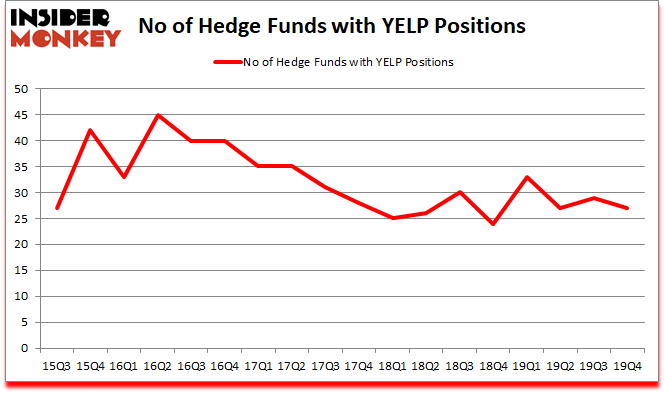 Is YELP A Good Stock To Buy?
