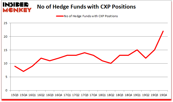 Is CXP A Good Stock To Buy?