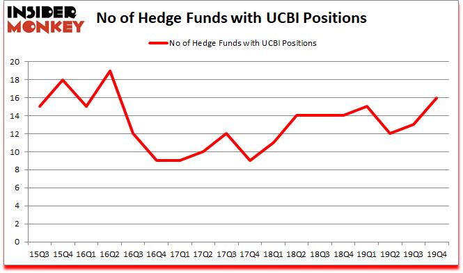 Is UCBI A Good Stock To Buy?