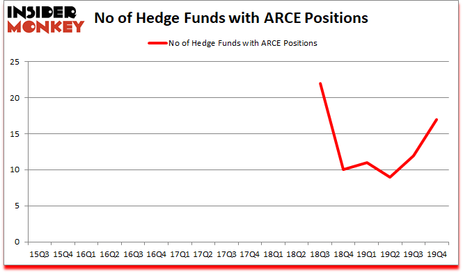 Is ARCE A Good Stock To Buy?