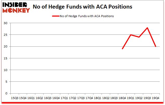 Is ACA A Good Stock To Buy?