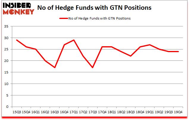 Is GTN A Good Stock To Buy?