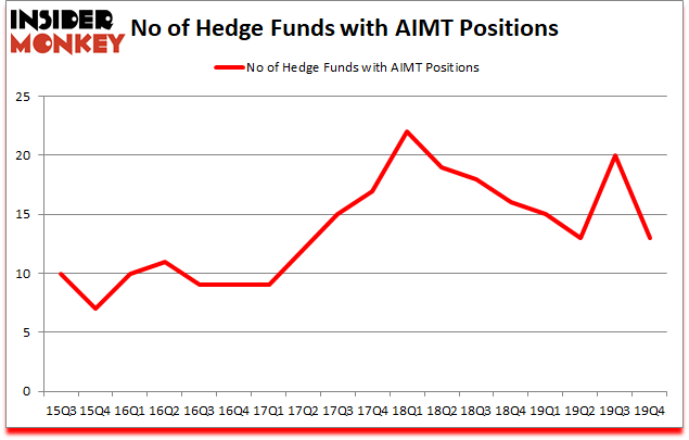 Is AIMT A Good Stock To Buy?