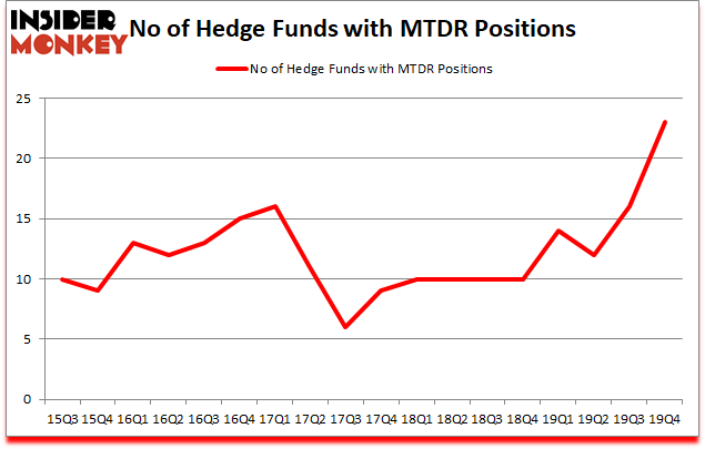 Is MTDR A Good Stock To Buy?