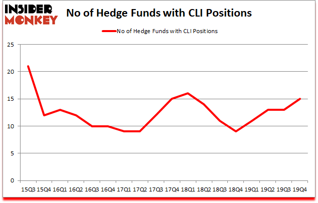 Is CLI A Good Stock To Buy?