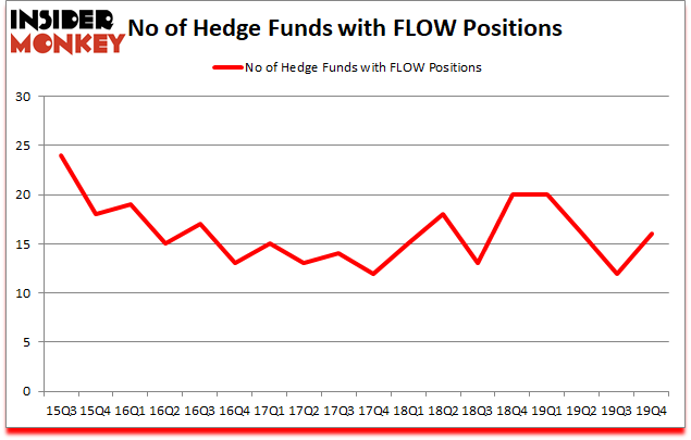 Is FLOW A Good Stock To Buy?