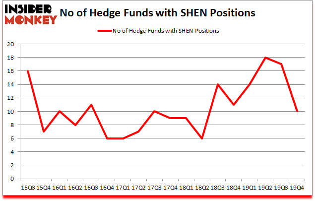 Is SHEN A Good Stock To Buy?