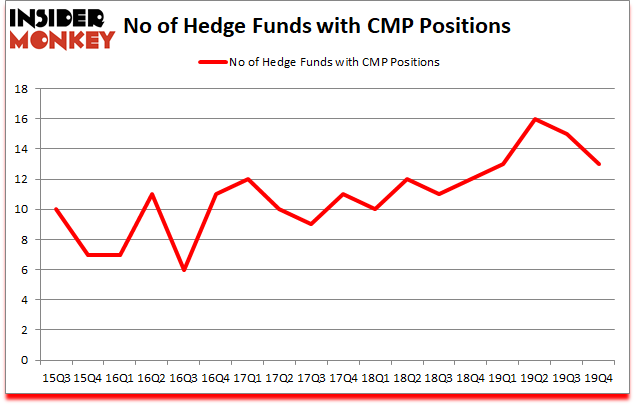 Is CMP A Good Stock To Buy?