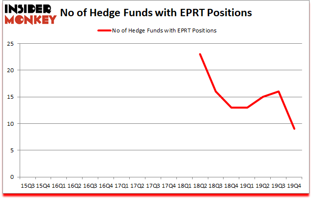 Is EPRT A Good Stock To Buy?