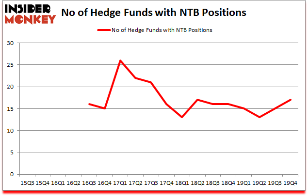 Is NTB A Good Stock To Buy?
