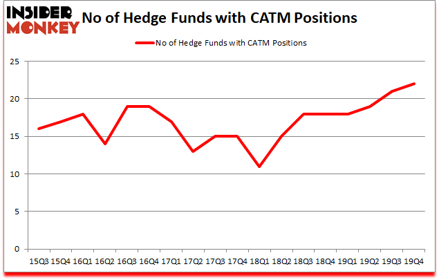 Is CATM A Good Stock To Buy?