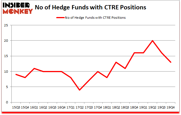 Is CTRE A Good Stock To Buy?