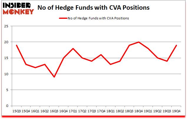 Is CVA A Good Stock To Buy?