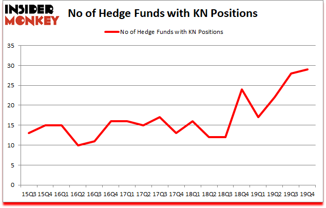 Is KN A Good Stock To Buy?