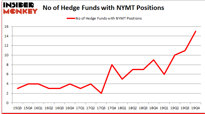 NYMT Hedge Fund Sentiment