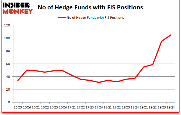 Is FIS A Good Stock To Buy?