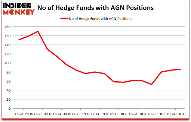 Is AGN A Good Stock To Buy?