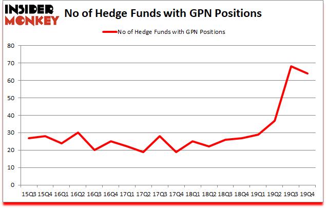 Is GPN A Good Stock To Buy?