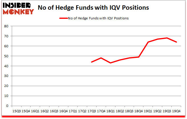 Is IQV A Good Stock To Buy?