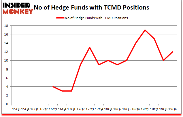 Is TCMD A Good Stock To Buy?